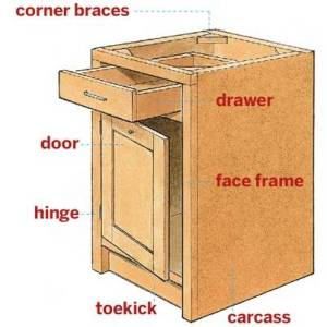 Cabinet elements
